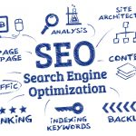 Search Engine Optimization Diagram, Site Architecture, Content, Backlinks, Indexing Keywords, Ranking, Traffic, Web